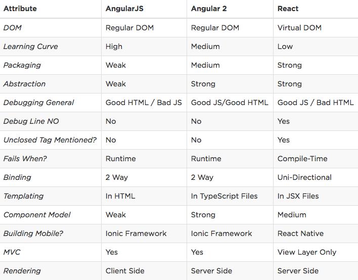 Una tabella di confronto fra angularjs, angular2 e react
