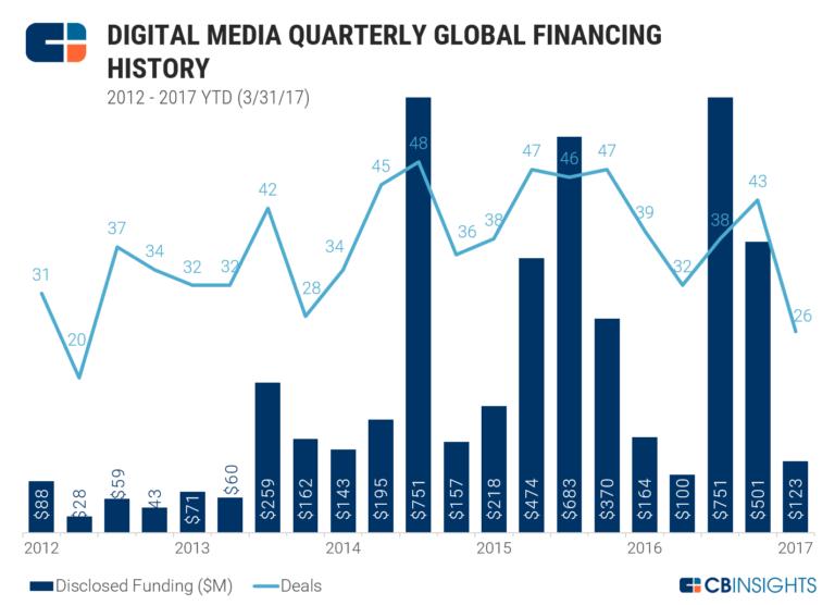 digital-media-quarterly-venture-capital-CB-Insights