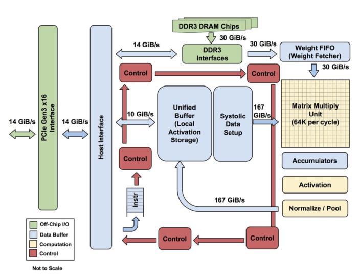 TPU (Tensor Processing Unit) e lasua architettura