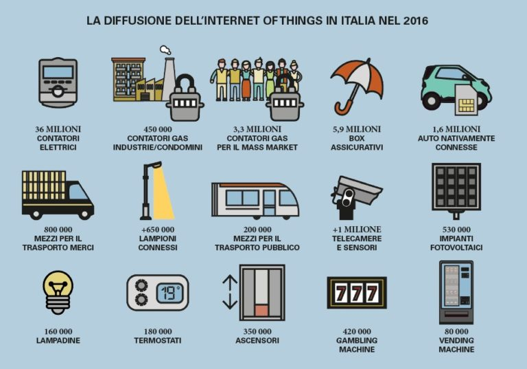 Infografica della diffusione della technologia internet of thing in italia nel 2016