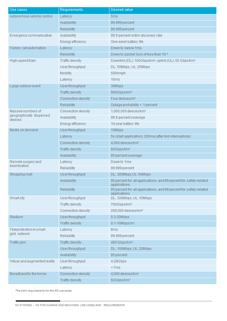Requisiti tabella Ericsson