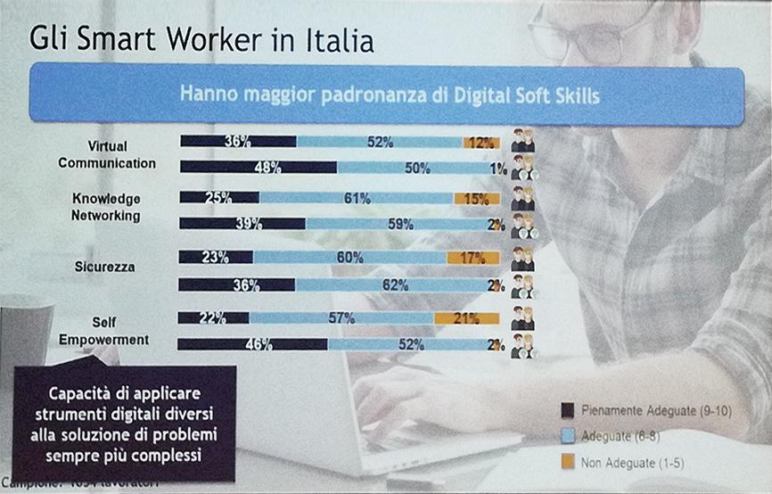 Padronanza delle digital soft skill