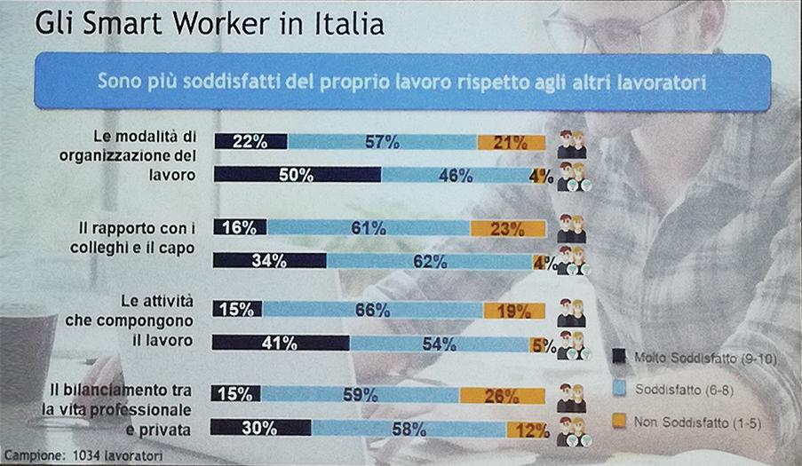 Gli smart worker che lavorano da casa sono più soddisfatti del loro lavoro