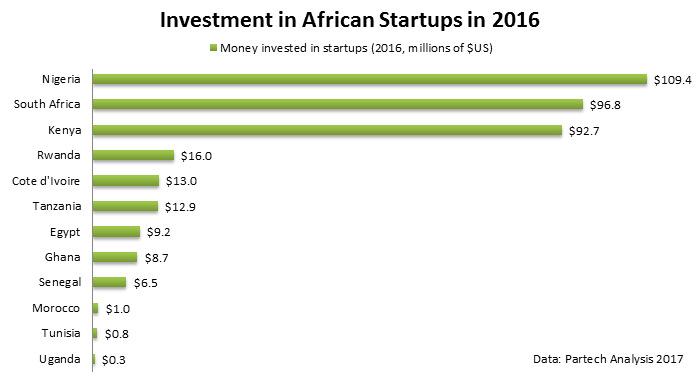 Investimenti nelle start up africane