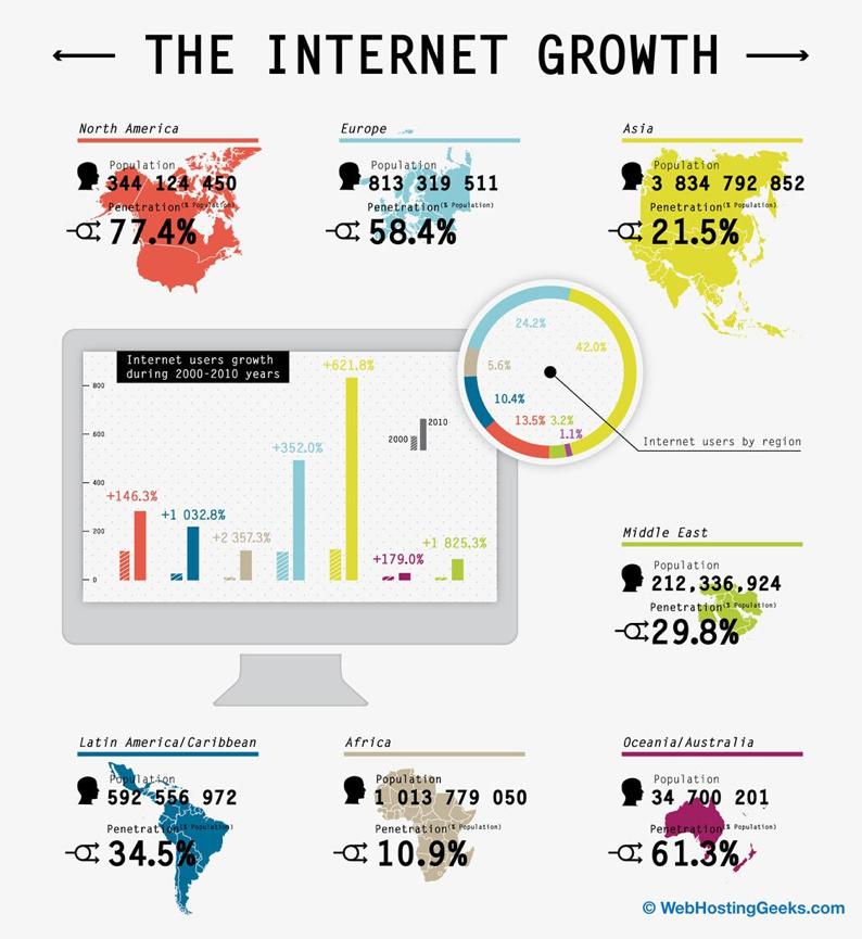 come cresce internet