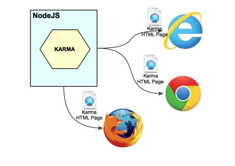 Karma browsers infografica