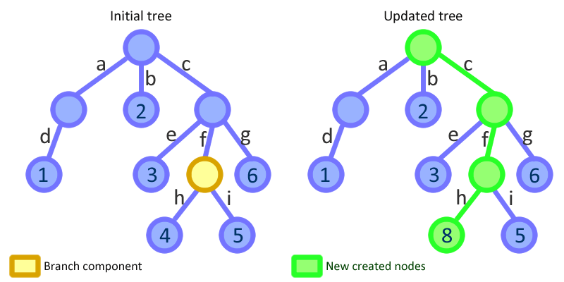 Angular Tree exemple
