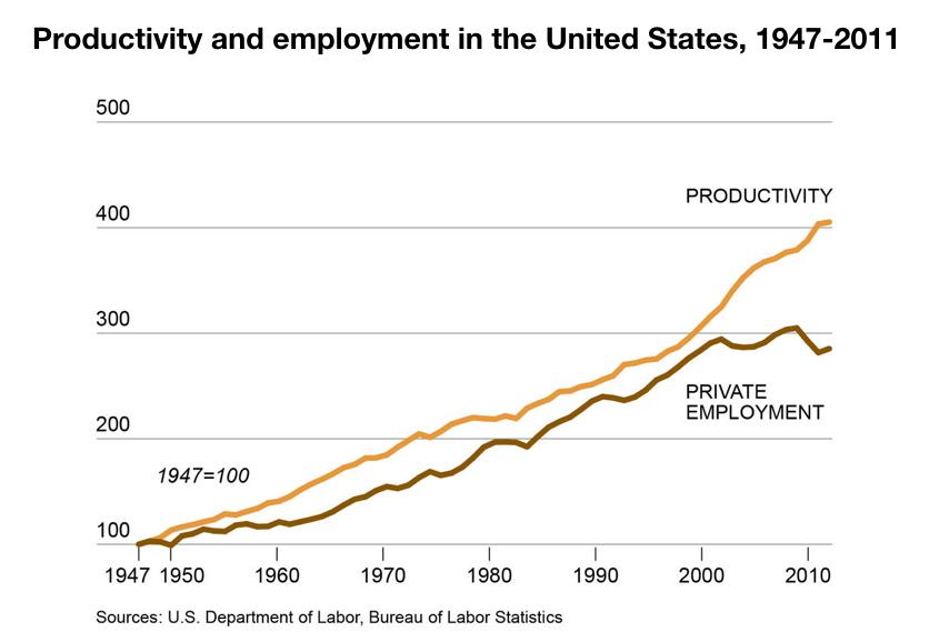 Produttività e occupazione negli usa