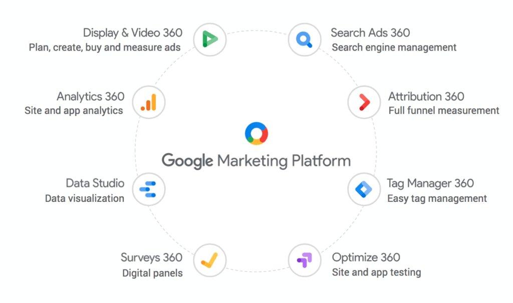 Tutte le funzionalità di Google Marketing Platform in una infografica