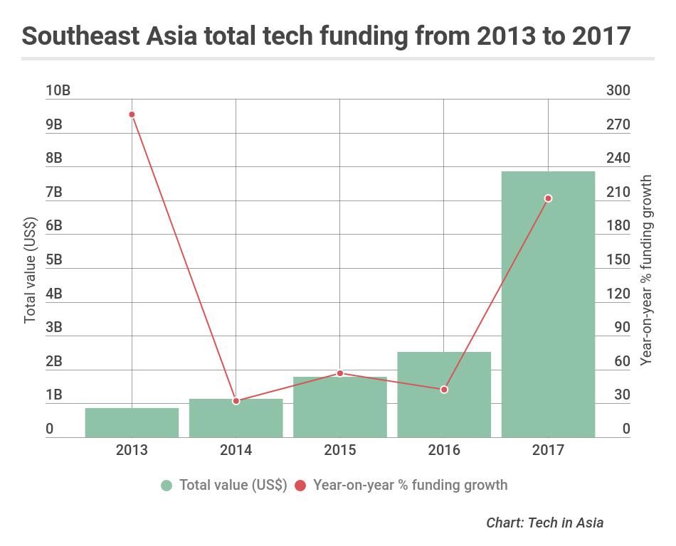tech funding