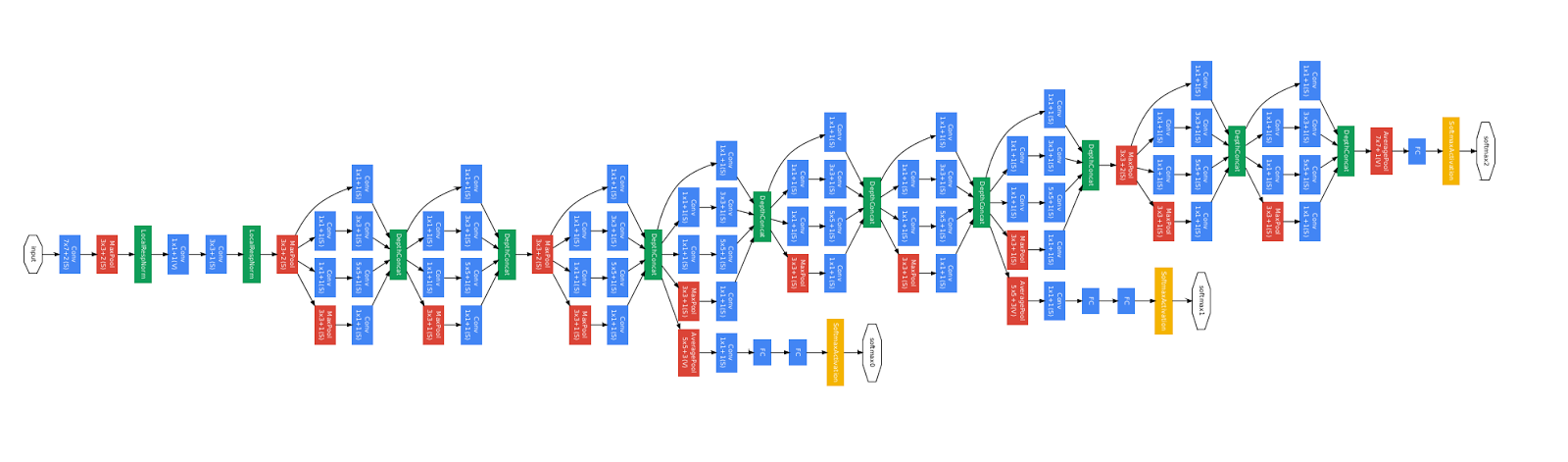 GoogleNet architecture chart