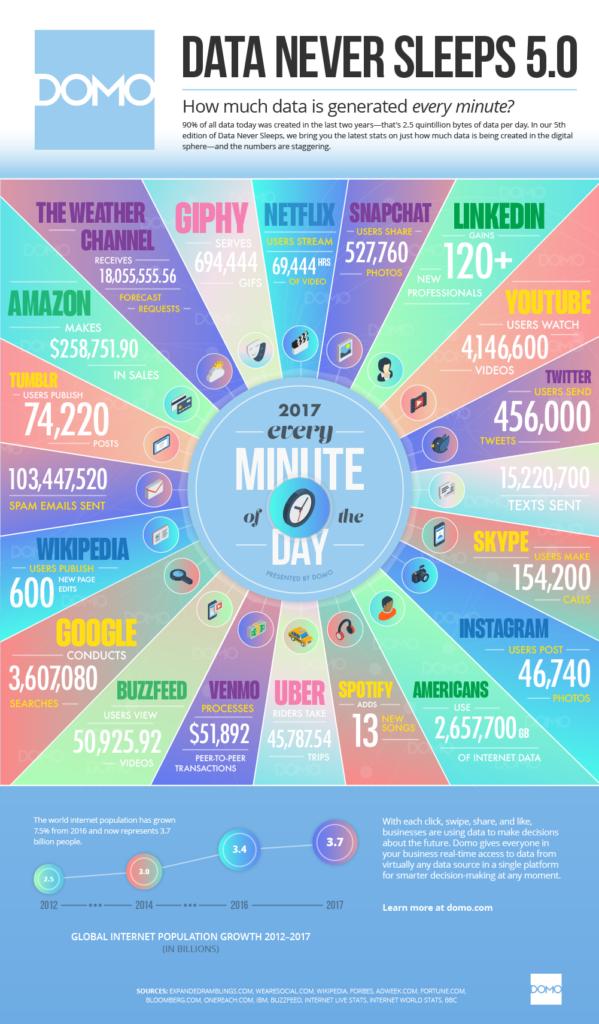 Fonte Domo: 'Data Never Sleeps 5.0'.