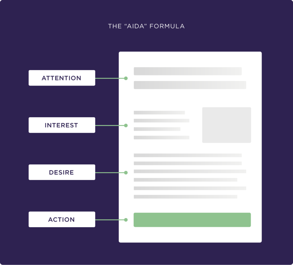 The AIDA Formula da Brain Dean 'Copywriting: The Definitive Guide'.
