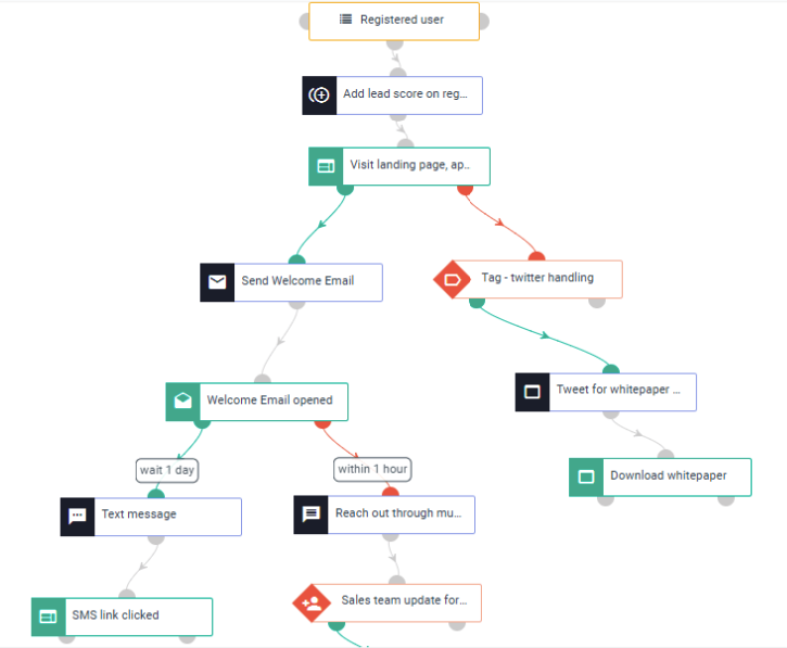 Esempio di un on-boarding workflow