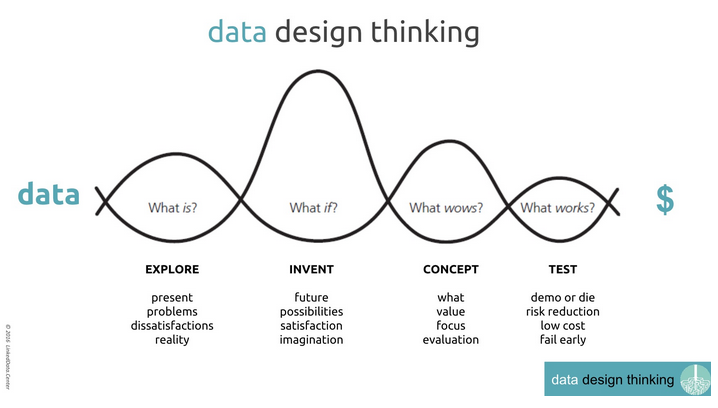 data-design-visual-storytelling