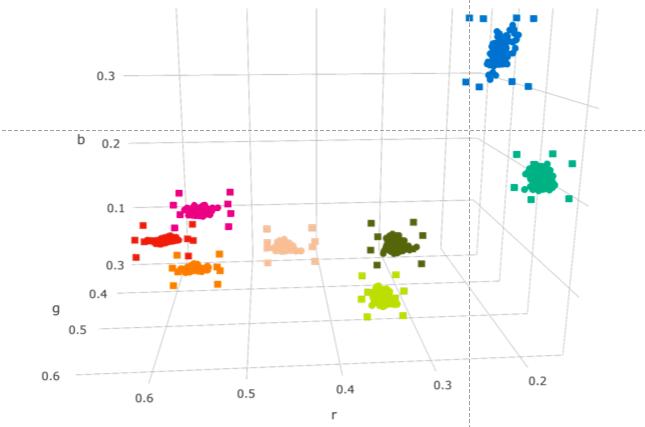 Il grafico mostra la distribuzione nominale dei colori nello spazio (r, g, b) e le soglie effettive come parallelepipedi con vertici rappresentati da quadrati.