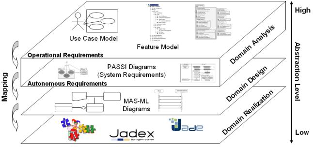 Mappatura di processo dalla raccolta dei requisiti allo sviluppo degli agenti