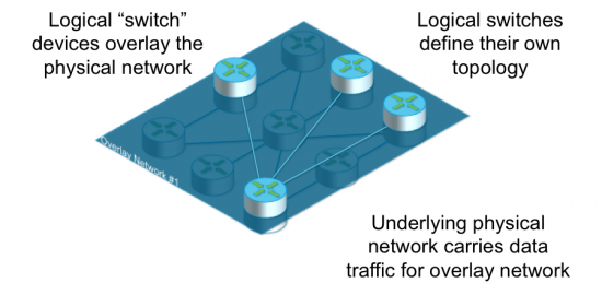 software defined networks - strati logici