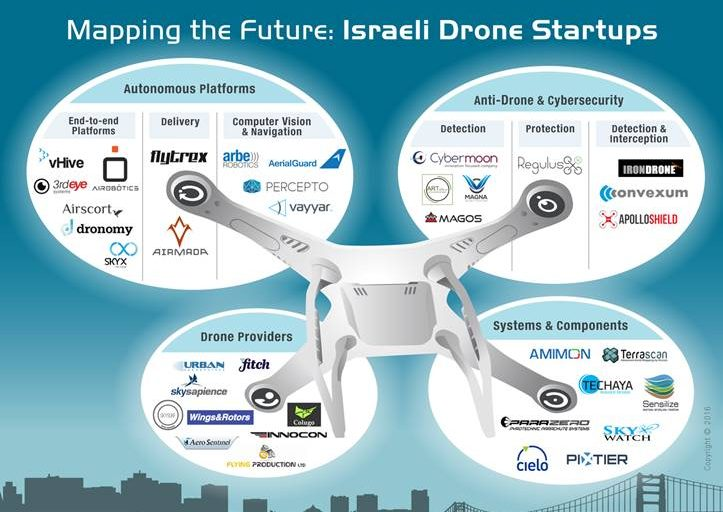 israeli-drones