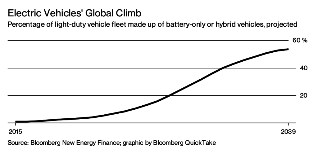 growth-market-auto-power-bloomberg